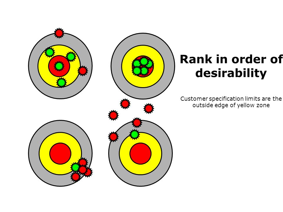 Rank in order of desirability Customer specification limits are the outside edge of yellow zone