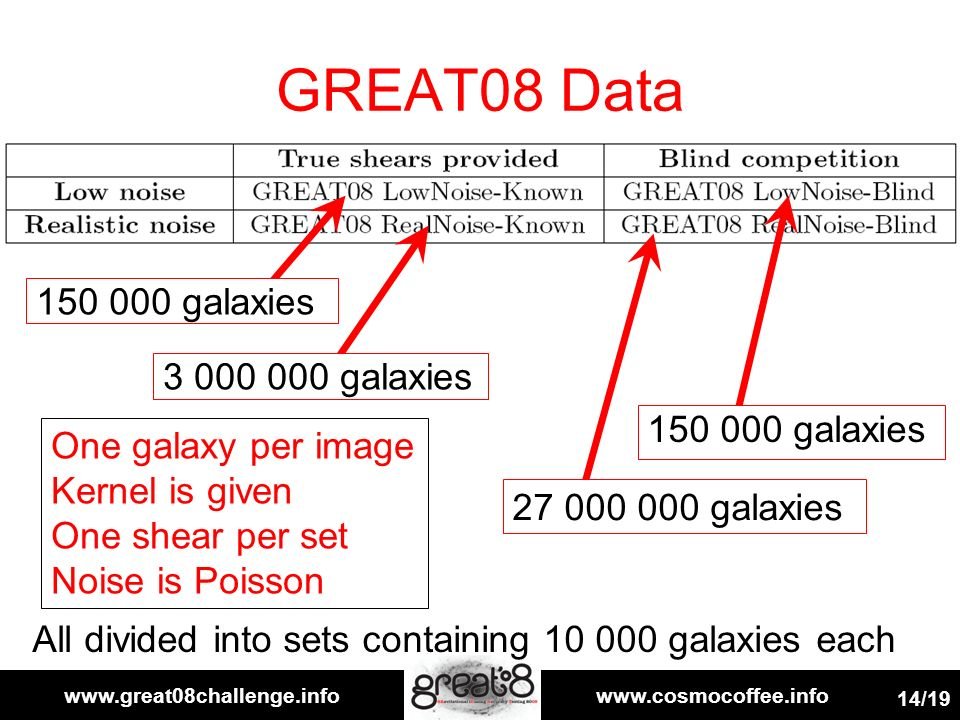 www.great08challenge.infowww.cosmocoffee.info 14/19 GREAT08 Data One galaxy per image Kernel is given One shear per set Noise is Poisson 150 000 galaxies 27 000 000 galaxies 3 000 000 galaxies 150 000 galaxies All divided into sets containing 10 000 galaxies each