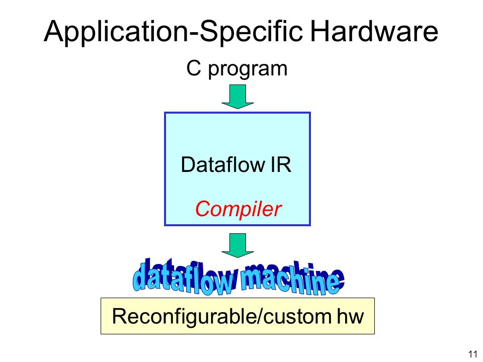 10 Hardware Interface CPUASH ISA software hardware software hardware gates virtual ISA