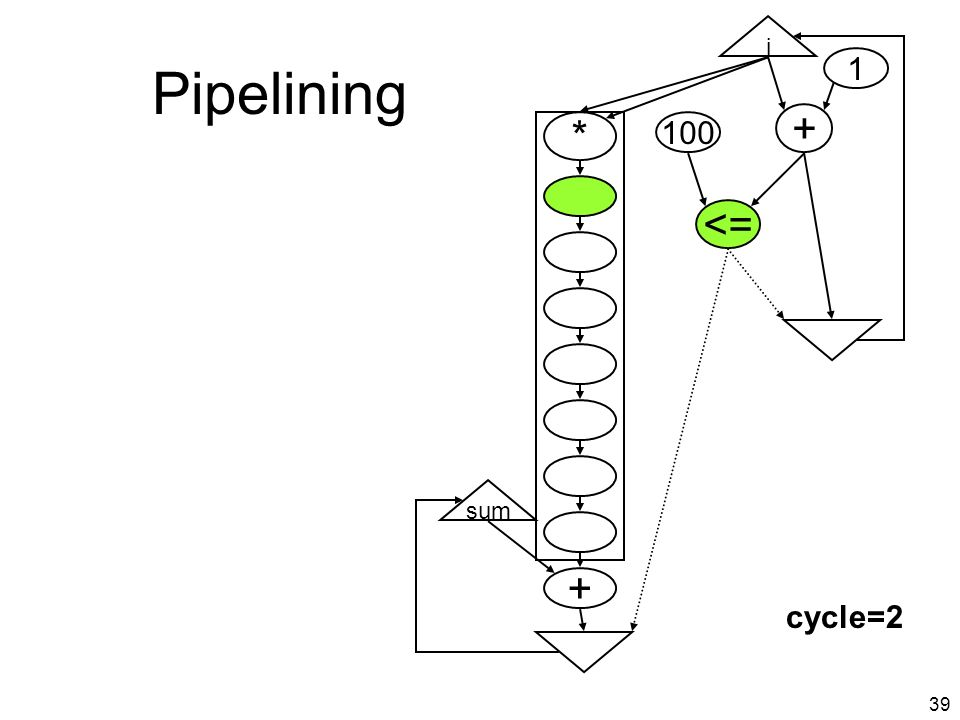 38 Pipelining i + <= * + sum pipelined multiplier (8 stages) int sum=0, i; for (i=0; i < 100; i++) sum += i*i; return sum; cycle=1