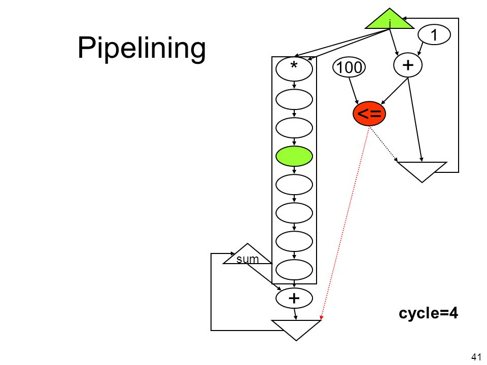 40 Pipelining i + <= * + sum cycle=3
