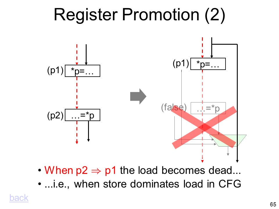 64 Register Promotion …=*p (p2) *p=… (p1) …=*p *p=… (p1) (p2 Æ : p1) Load is executed only if store is not