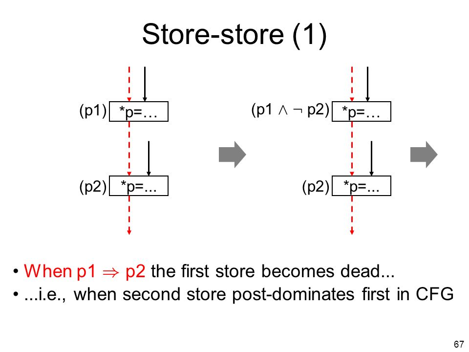 66 ¼ PRE...=*p (p1)...=*p (p2)...=*p (p1 Ç p2) This corresponds in the CFG to lifting the load to a basic block dominating the original loads