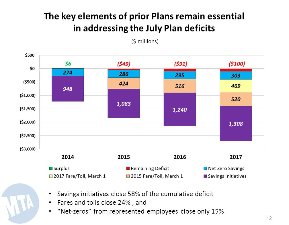11 The key elements of prior Plans remain essential in addressing the July Plan deficits ($ millions) Savings initiatives close 58% of the cumulative deficit Fares and tolls close 24%
