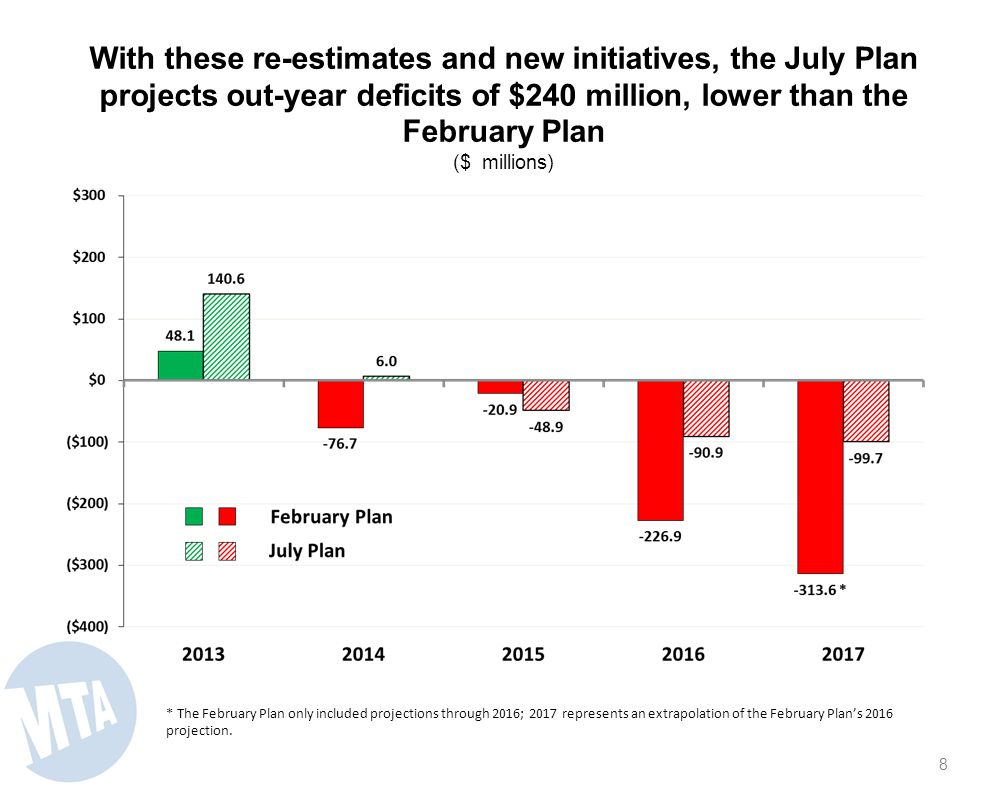 Highlights of the July Plan Funds $18 million of additional service investments and customer enhancements –In addition to $11.5 million of service adjustments, primarily driven by guidelines $11 million in other customer service initiatives in 2014 Invests $76 million in important new operational and maintenance needs Includes $80 million annually of PAYGO capital beginning in 2015 in support of the 2015-2019 Capital Program –Funded primarily with debt service savings from the 2013 refunding and re- estimates of interest rates and cash flows Uses $80 million of non-recurring real estate receipts to reduce LIRR Additional Pension Plans $1.2 billion unfunded liability, saving $6 million annually Increases OPEB contributions to continue to address $17.8 billion unfunded liability Proposes use of unexpended year-end General Reserve balances to make one-time payments toward long-term obligations (unfunded pension or OPEB liabilities, PAYGO or debt retirement) to reduce annual expenses, minimizing pressure on fares and tolls.