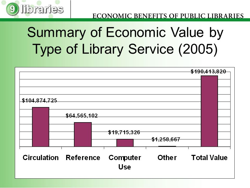 Summary of Economic Value by Type of Library Service (2005)