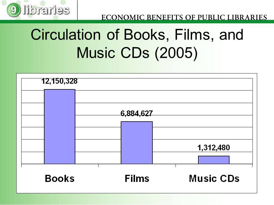 Circulation of Books, Films, and Music CDs (2005)
