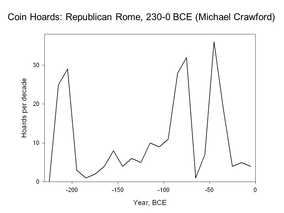 Coin Hoards: Republican Rome, BCE (Michael Crawford)