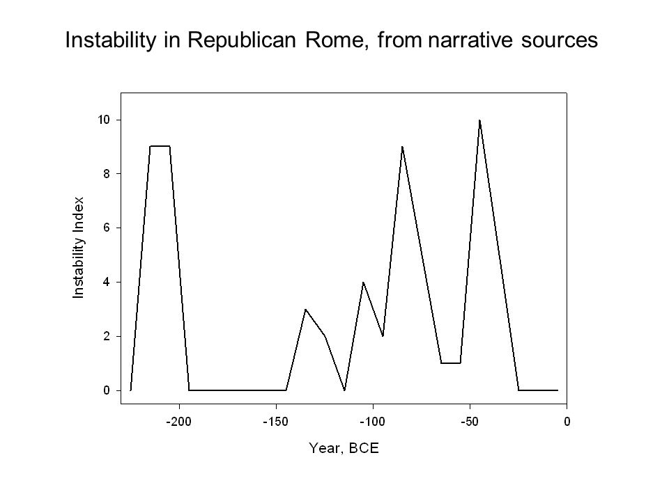 Instability in Republican Rome, from narrative sources