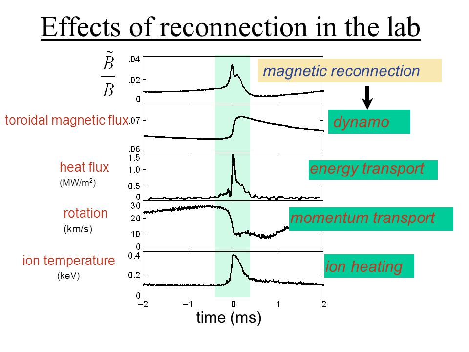 Dynamo in a laboratory plasma Toroidal magnetic flux Large scale magnetic field is generated in continuous and discrete events from small scale fluctuations [From MST data] Helicity ~const.