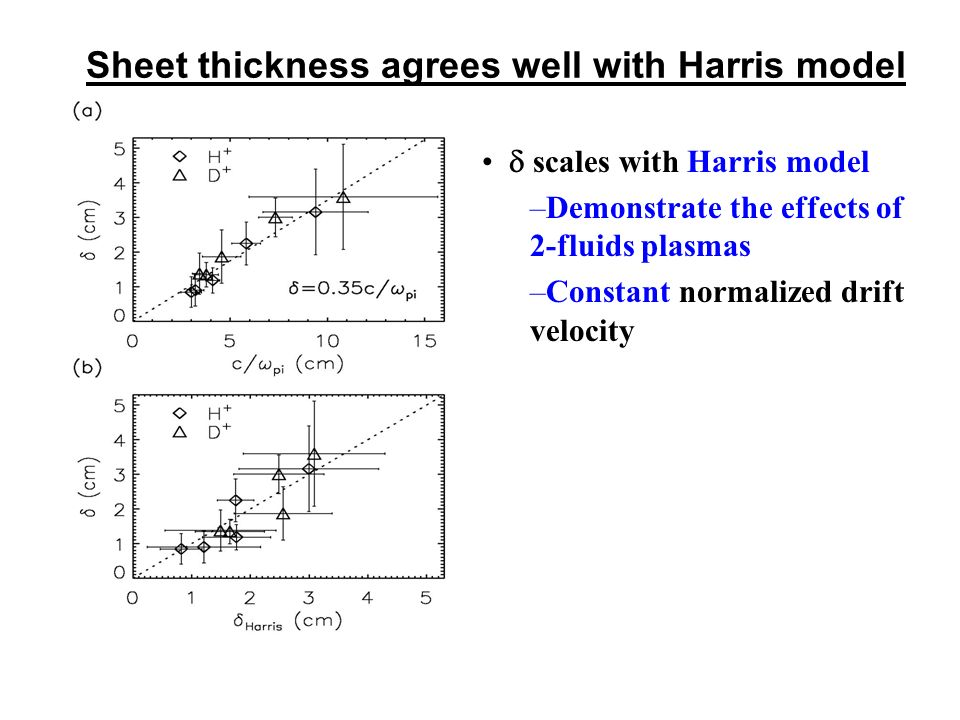The measured current sheet profiles agree well with Harris theory