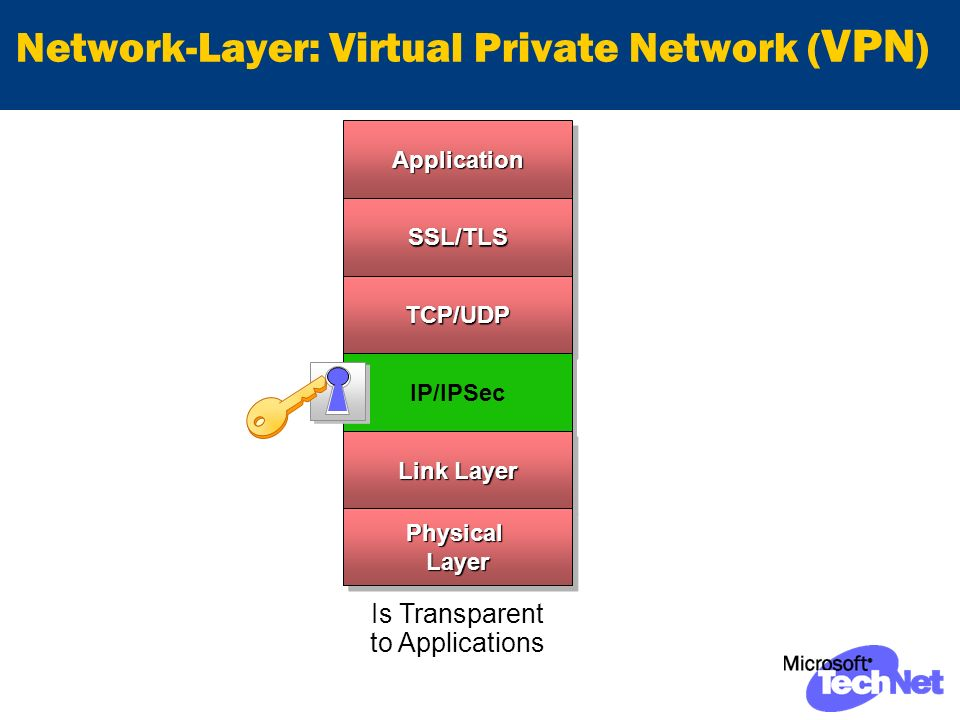 Network-Layer: Virtual Private Network ( VPN ) Is Transparent to ApplicationsApplicationApplicationSSL/TLSSSL/TLS TCP/UDPTCP/UDP IP/IPSec Link Layer Physical Layer
