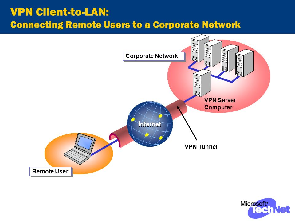 VPN Client-to-LAN: Connecting Remote Users to a Corporate Network VPN Tunnel VPN Server Computer Remote User Internet Corporate Network