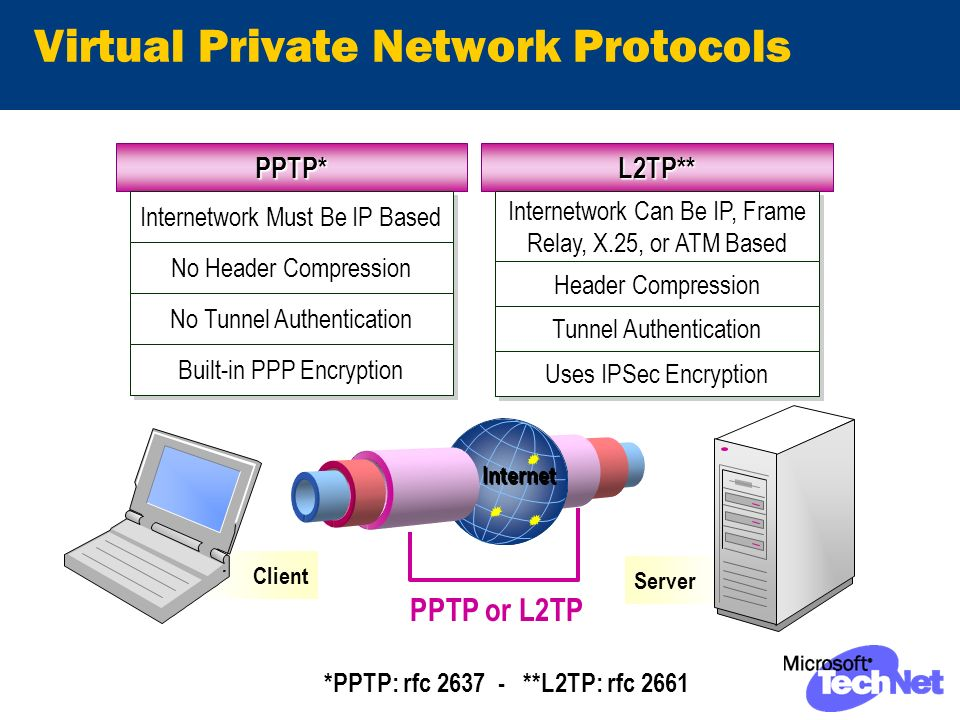 Virtual Private Network Protocols Client Server PPTP* Internetwork Must Be IP Based No Header Compression No Tunnel Authentication Built-in PPP Encryption L2TP** Internetwork Can Be IP, Frame Relay, X.25, or ATM Based Header Compression Tunnel Authentication Uses IPSec Encryption Internet PPTP or L2TP *PPTP: rfc **L2TP: rfc 2661