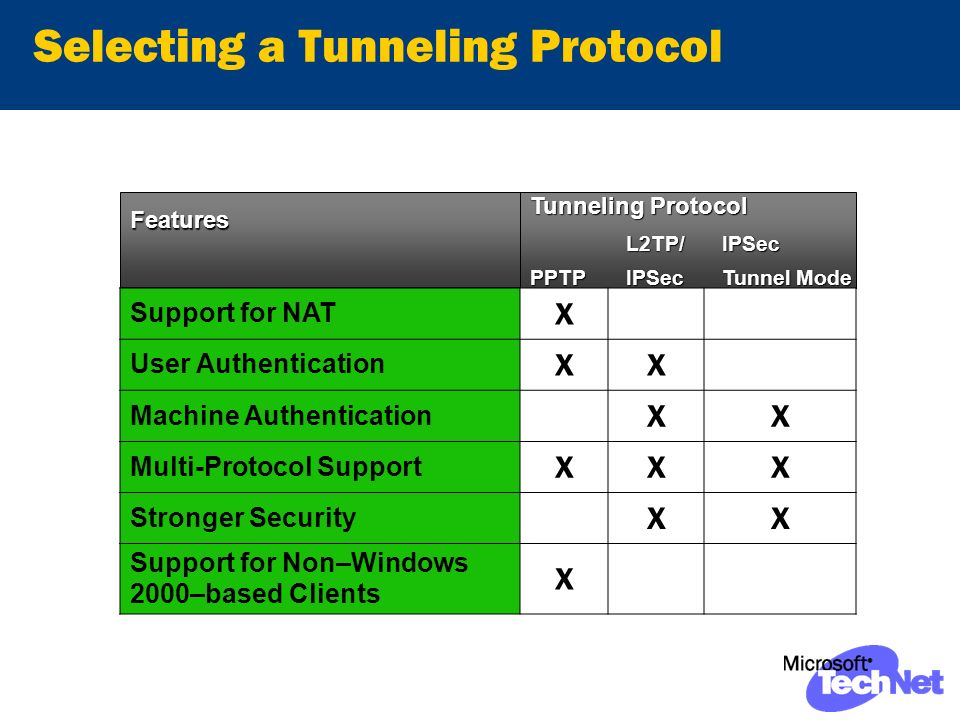 Selecting a Tunneling Protocol FeaturesFeatures Tunneling Protocol L2TP/IPSec PPTPIPSecTunnel Mode Support for NAT X User Authentication XX Machine Authentication XX Multi-Protocol Support XXX Stronger Security XX Support for Non–Windows 2000–based Clients X