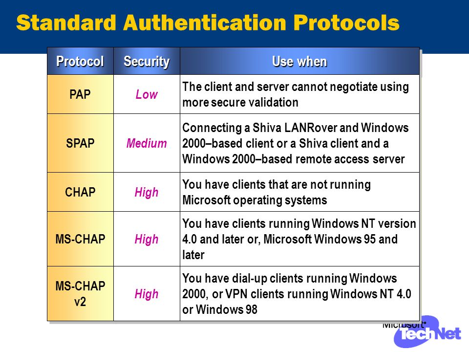 Standard Authentication Protocols ProtocolProtocolSecuritySecurity PAP Low SPAP Medium CHAP High MS-CHAP High Use when The client and server cannot negotiate using more secure validation Connecting a Shiva LANRover and Windows 2000–based client or a Shiva client and a Windows 2000–based remote access server You have clients that are not running Microsoft operating systems You have clients running Windows NT version 4.0 and later or, Microsoft Windows 95 and later MS-CHAP v2 MS-CHAP v2 High You have dial-up clients running Windows 2000, or VPN clients running Windows NT 4.0 or Windows 98