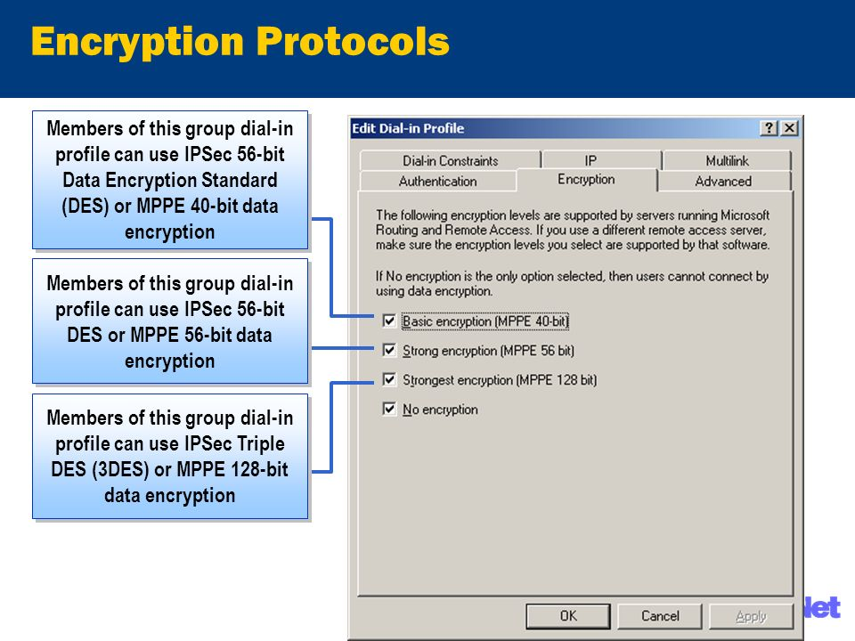 Encryption Protocols Members of this group dial-in profile can use IPSec 56-bit Data Encryption Standard (DES) or MPPE 40-bit data encryption Members of this group dial-in profile can use IPSec 56-bit DES or MPPE 56-bit data encryption Members of this group dial-in profile can use IPSec Triple DES (3DES) or MPPE 128-bit data encryption