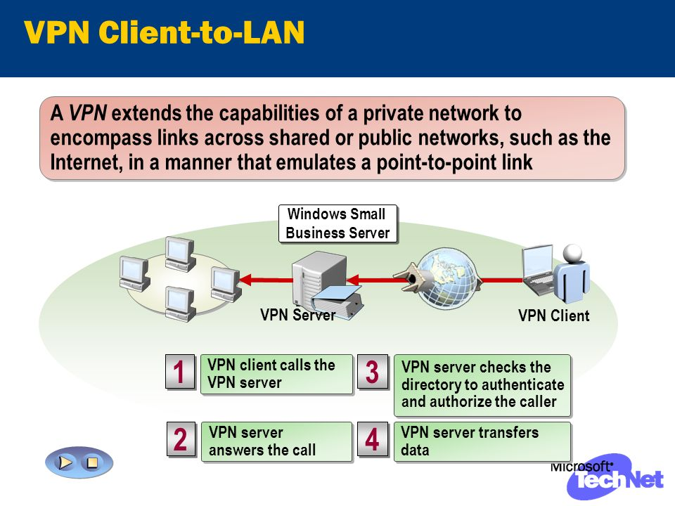 VPN Client-to-LAN VPN Client A VPN extends the capabilities of a private network to encompass links across shared or public networks, such as the Internet, in a manner that emulates a point-to-point link 3 3 VPN server checks the directory to authenticate and authorize the caller VPN server checks the directory to authenticate and authorize the caller 2 2 VPN server answers the call VPN server answers the call 4 4 VPN server transfers data VPN server transfers data VPN client calls the VPN server VPN client calls the VPN server 1 1 Windows Small Business Server Windows Small Business Server VPN Server