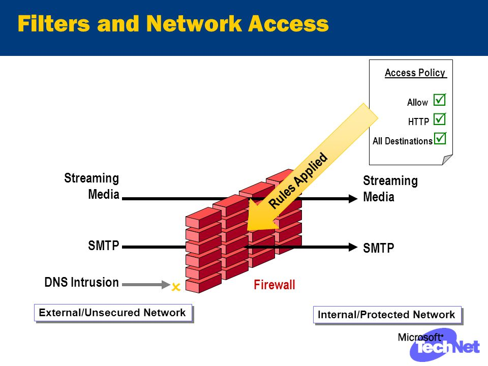 Filters and Network Access Streaming Media SMTP DNS Intrusion Firewall Access Policy Allow HTTP All Destinations Internal/Protected Network External/Unsecured Network Rules Applied Streaming Media SMTP