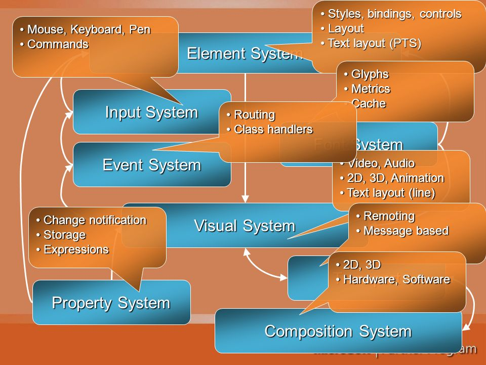 Element System Font System Input System Event System Property System Visual System Composition System Transport Styles, bindings, controls Styles, bindings, controls Layout Layout Text layout (PTS) Text layout (PTS) Glyphs Glyphs Metrics Metrics Cache Cache Mouse, Keyboard, Pen Mouse, Keyboard, Pen Commands Commands Video, Audio Video, Audio 2D, 3D, Animation 2D, 3D, Animation Text layout (line) Text layout (line) Routing Routing Class handlers Class handlers Change notification Change notification Storage Storage Expressions Expressions Remoting Remoting Message based Message based 2D, 3D 2D, 3D Hardware, Software Hardware, Software