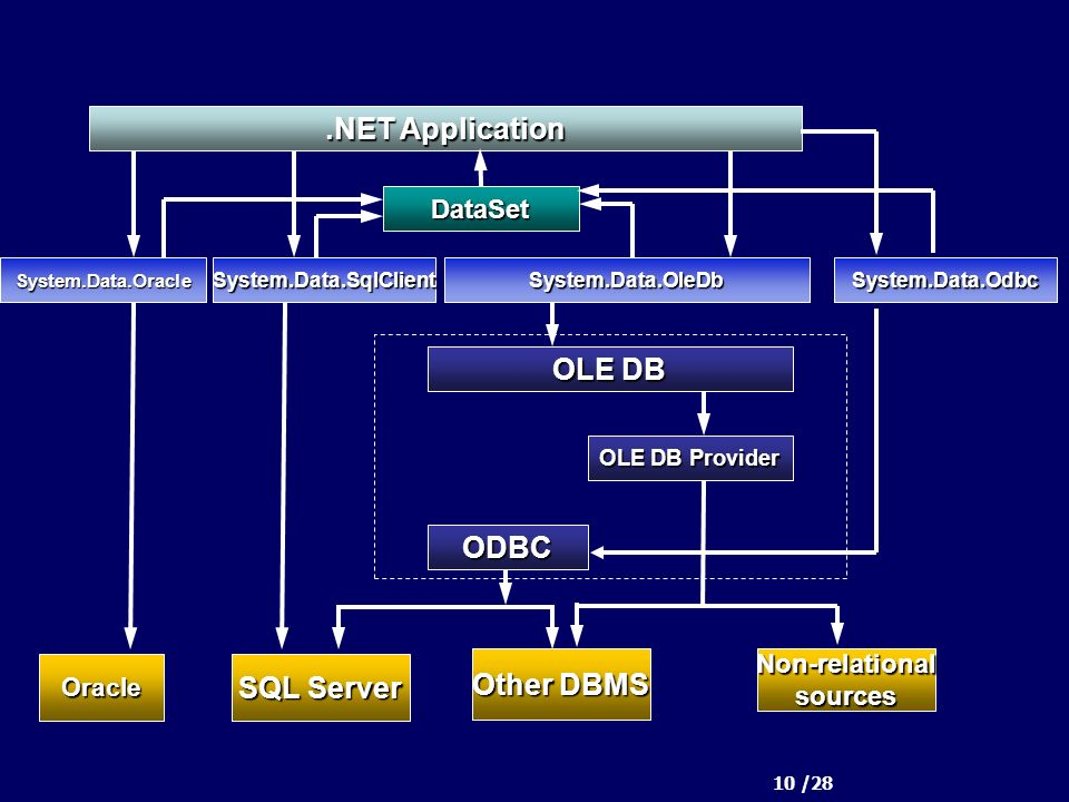 10 /28.NET Application ODBC OLE DB Other DBMS Non-relationalsources OLE DB Provider SQL Server System.Data.SqlClientSystem.Data.OleDbSystem.Data.Oracle Oracle DataSet System.Data.Odbc