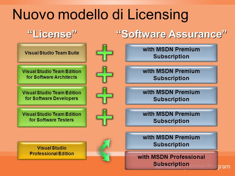 Nuovo modello di Licensing License Software Assurance Visual Studio Team Edition for Software Architects Visual Studio Team Edition for Software Developers Visual Studio Team Edition for Software Testers Visual Studio Team Suite with MSDN Premium Subscription with MSDN Premium Subscription with MSDN Premium Subscription with MSDN Premium Subscription Visual Studio Professional Edition with MSDN Premium Subscription with MSDN Professional Subscription
