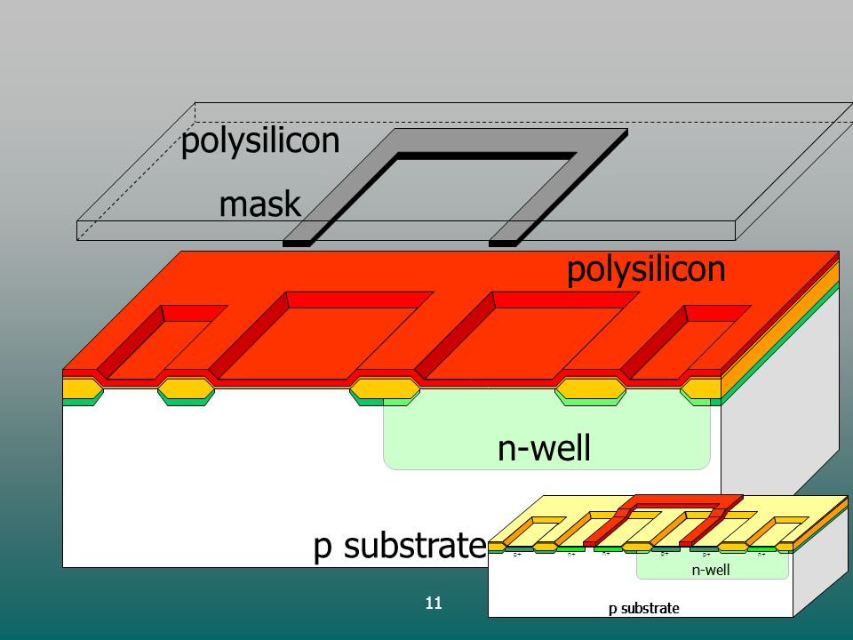 11 p substrate n-well polysilicon mask polysilicon p substrate n-well p+ p substrate n-well n+