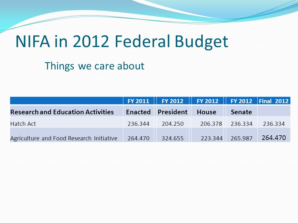 NIFA in 2012 Federal Budget Things we care about FY 2011 FY 2012 Final 2012 Research and Education ActivitiesEnacted President House Senate Hatch Act Agriculture and Food Research Initiative