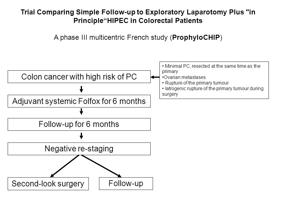 Colon cancer with high risk of PC Adjuvant systemic Folfox for 6 months Follow-up for 6 months Negative re-staging Second-look surgery Trial Comparing Simple Follow-up to Exploratory Laparotomy Plus in PrincipleHIPEC in Colorectal Patients A phase III multicentric French study (ProphyloCHIP) Minimal PC, resected at the same time as the primary Ovarian metastases Rupture of the primary tumour Iatrogenic rupture of the primary tumour during surgery Follow-up