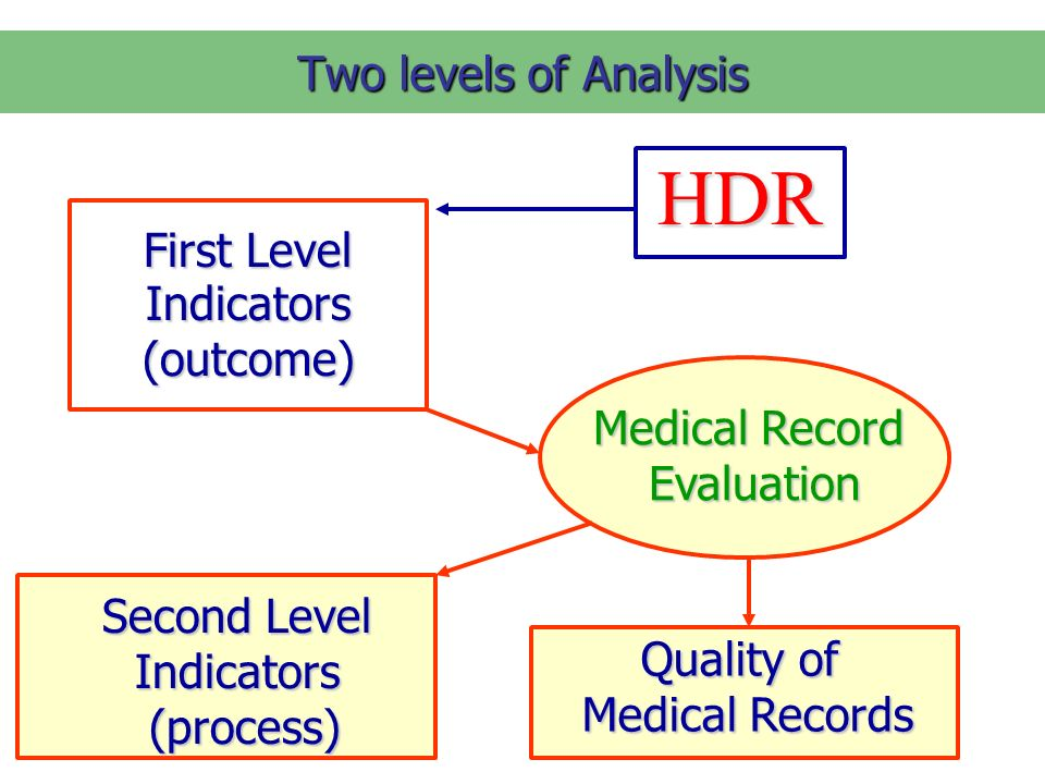 Two levels of Analysis First Level Indicators (outcome) Medical Record Evaluation Evaluation Second Level Indicators (process) (process) Quality of Medical Records Medical RecordsHDR