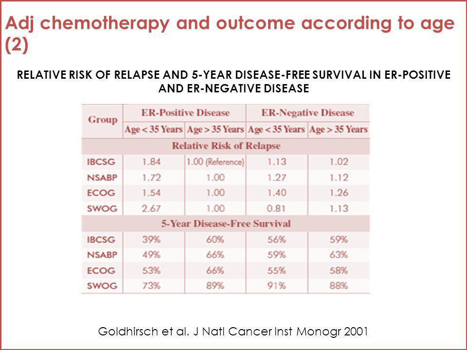 Adj chemotherapy and outcome according to age (2) Goldhirsch et al.