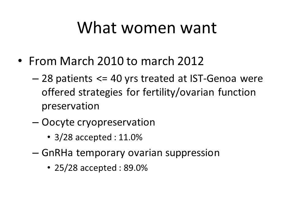 What women want From March 2010 to march 2012 – 28 patients <= 40 yrs treated at IST-Genoa were offered strategies for fertility/ovarian function preservation – Oocyte cryopreservation 3/28 accepted : 11.0% – GnRHa temporary ovarian suppression 25/28 accepted : 89.0%
