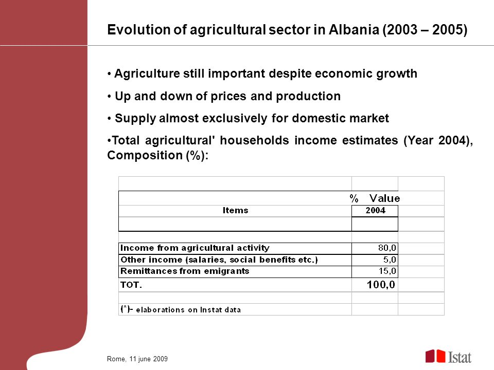 Evolution of agricultural sector in Albania (2003 – 2005) Agriculture still important despite economic growth Up and down of prices and production Supply almost exclusively for domestic market Total agricultural households income estimates (Year 2004), Composition (%): Rome, 11 june 2009