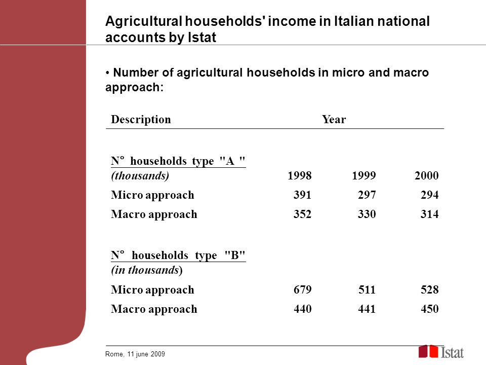 Agricultural households income in Italian national accounts by Istat Number of agricultural households in micro and macro approach: Rome, 11 june 2009 DescriptionYear N° households type A (thousands) Micro approach Macro approach N° households type B (in thousands) Micro approach Macro approach