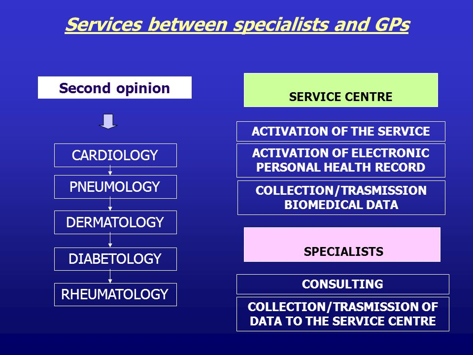 Services between specialists and GPs Second opinion CARDIOLOGY DERMATOLOGY PNEUMOLOGY DIABETOLOGY RHEUMATOLOGY SERVICE CENTRE ACTIVATION OF THE SERVICE ACTIVATION OF ELECTRONIC PERSONAL HEALTH RECORD COLLECTION/TRASMISSION BIOMEDICAL DATA SPECIALISTS CONSULTING COLLECTION/TRASMISSION OF DATA TO THE SERVICE CENTRE