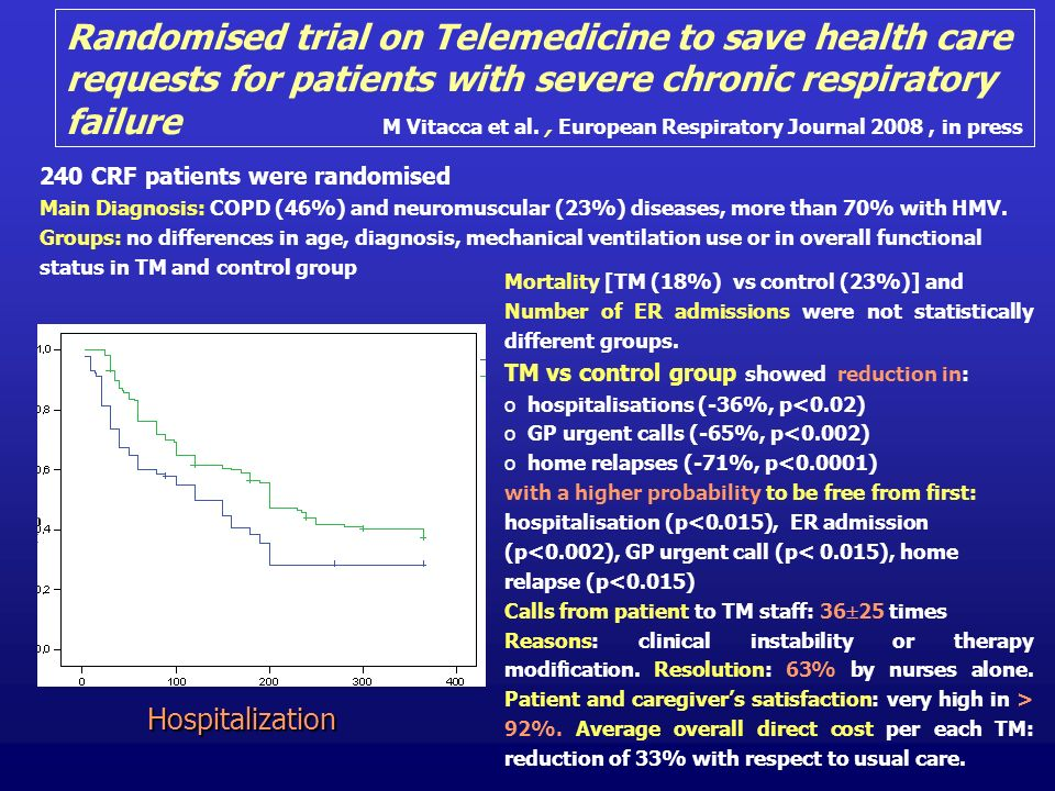 Randomised trial on Telemedicine to save health care requests for patients with severe chronic respiratory failure M Vitacca et al., European Respiratory Journal 2008, in press Hospitalization Mortality [TM (18%) vs control (23%)] and Number of ER admissions were not statistically different groups.