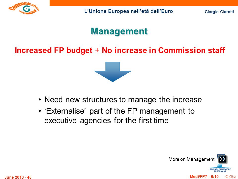 Giorgio Clarotti Medi/FP7 - 6/10 © Gi LUnione Europea nelletà dellEuro June 2010 - 45 Management Increased FP budget + No increase in Commission staff Need new structures to manage the increase Externalise part of the FP management to executive agencies for the first time More on Management