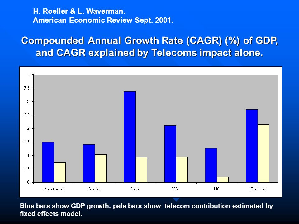 Compounded Annual Growth Rate (CAGR) (%) of GDP, and CAGR explained by Telecoms impact alone.