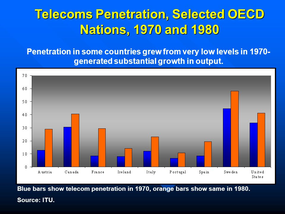 Blue bars show telecom penetration in 1970, orange bars show same in 1980.