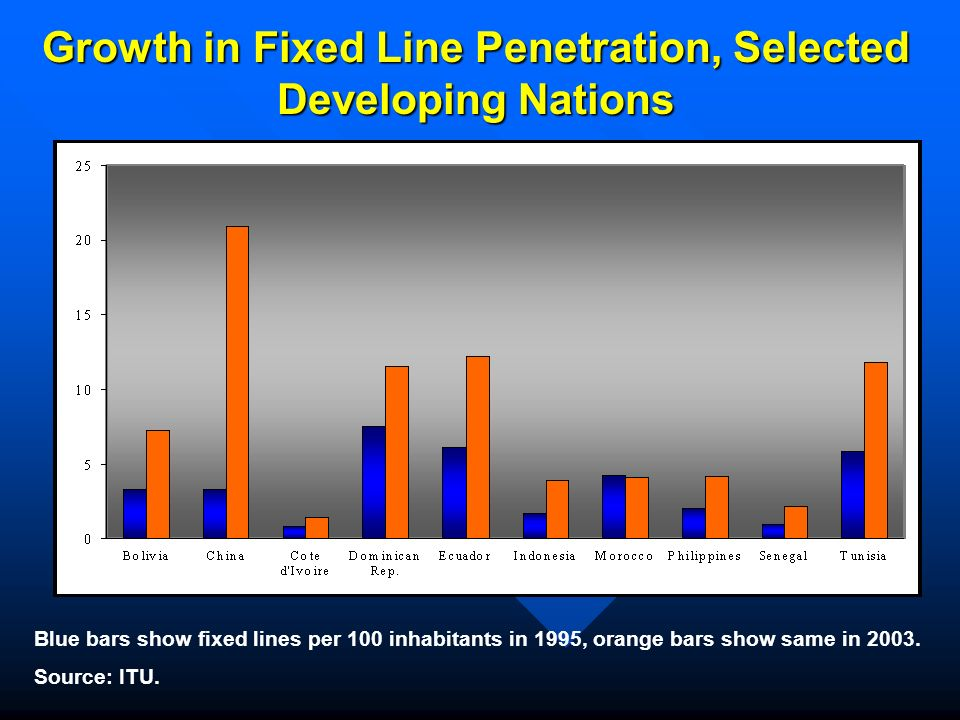 Growth in Fixed Line Penetration, Selected Developing Nations Blue bars show fixed lines per 100 inhabitants in 1995, orange bars show same in 2003.