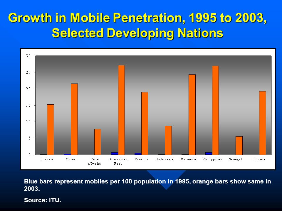 Growth in Mobile Penetration, 1995 to 2003, Selected Developing Nations Blue bars represent mobiles per 100 population in 1995, orange bars show same in 2003.