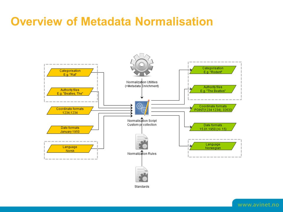 Overview of Metadata Normalisation