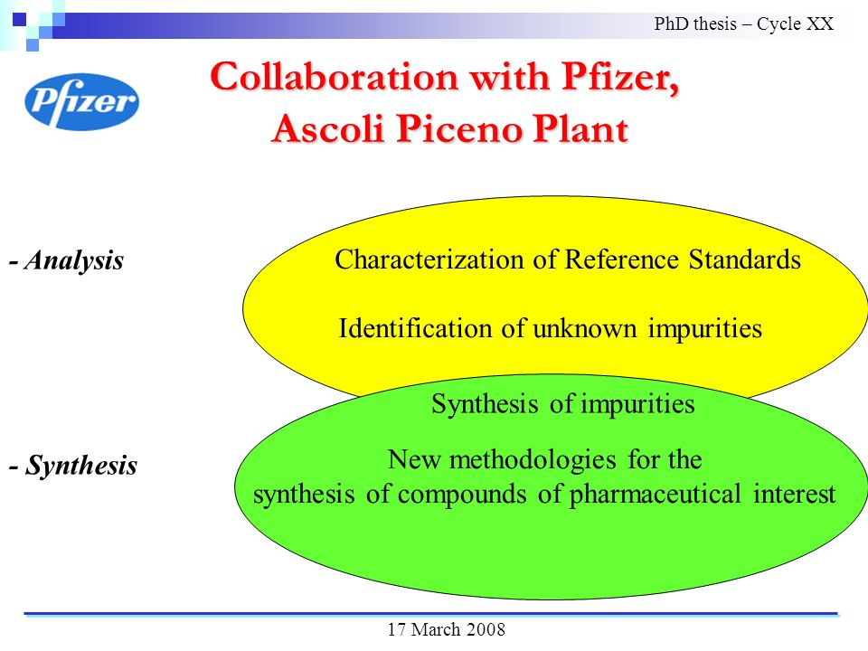 Characterization of Reference Standards Identification of unknown impurities Collaboration with Pfizer, Ascoli Piceno Plant Ascoli Piceno Plant - Analysis - Synthesis New methodologies for the synthesis of compounds of pharmaceutical interest Synthesis of impurities PhD thesis – Cycle XX 17 March 2008
