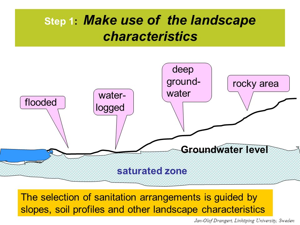 Step 1: Make use of the landscape characteristics flooded water- logged deep ground- water rocky area Groundwater level saturated zone The selection of sanitation arrangements is guided by slopes, soil profiles and other landscape characteristics Jan-Olof Drangert, Linköping University, Sweden