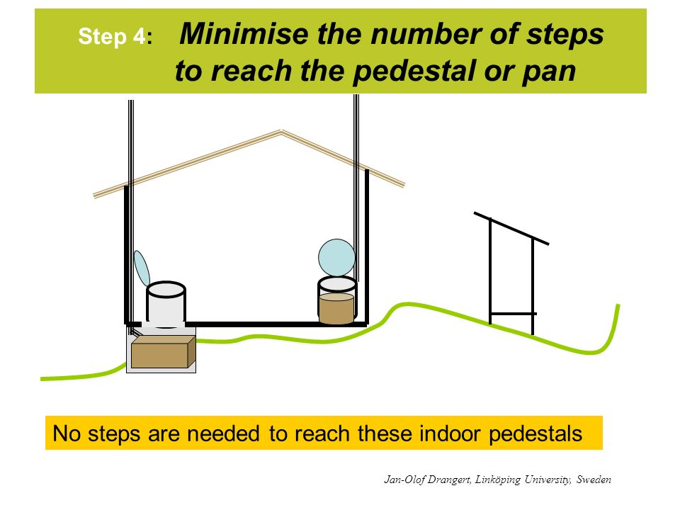 Step 4: Minimise the number of steps to reach the pedestal or pan No steps are needed to reach these indoor pedestals Jan-Olof Drangert, Linköping University, Sweden