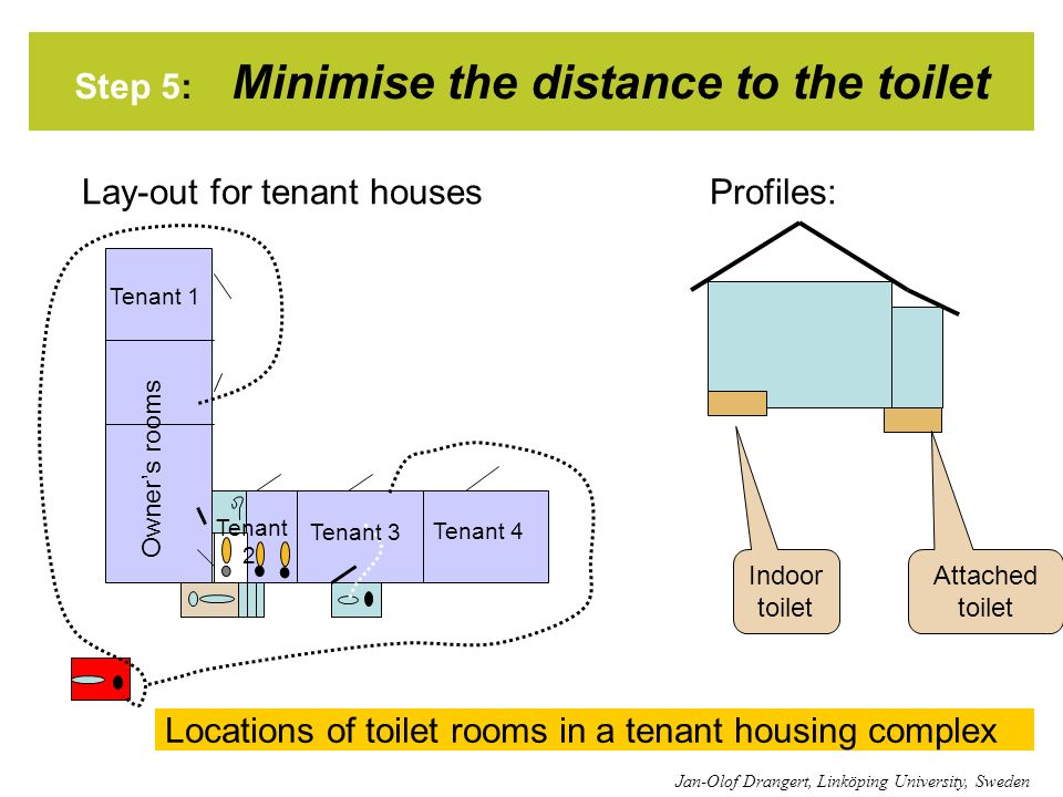 Step 5: Minimise the distance to the toilet Lay-out for tenant housesProfiles: Locations of toilet rooms in a tenant housing complex Jan-Olof Drangert, Linköping University, Sweden Indoor toilet Attached toilet Tenant 3 Tenant 1 Owners rooms Tenant 4 Tenant 2