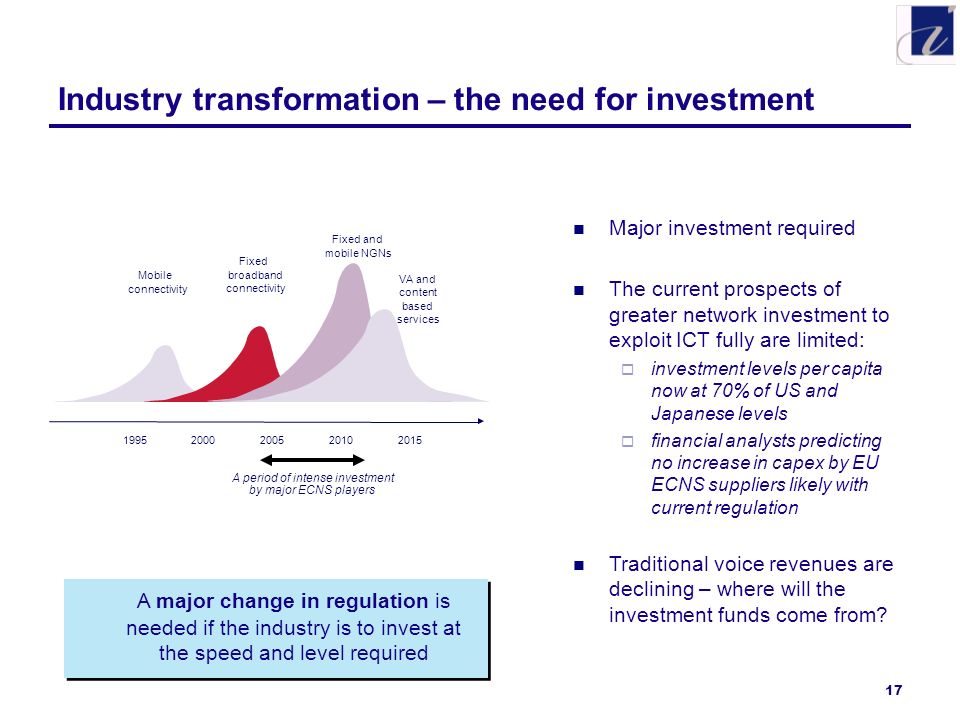 17 Industry transformation – the need for investment A major change in regulation is needed if the industry is to invest at the speed and level required Mobile connectivity Fixed broadband connectivity Fixed and mobile NGNs VA and content based services A period of intense investment by major ECNS players Major investment required The current prospects of greater network investment to exploit ICT fully are limited: investment levels per capita now at 70% of US and Japanese levels financial analysts predicting no increase in capex by EU ECNS suppliers likely with current regulation Traditional voice revenues are declining – where will the investment funds come from