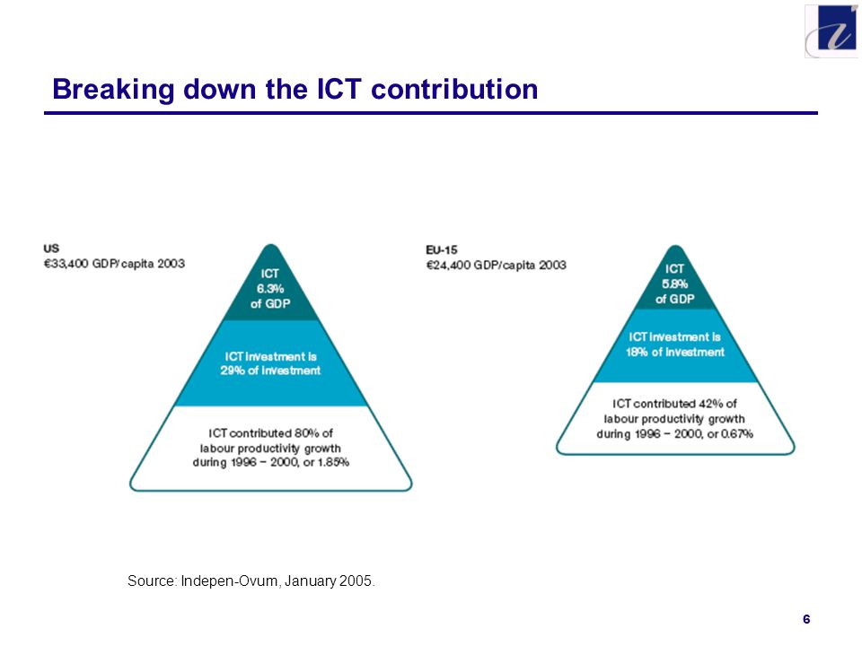 6 Breaking down the ICT contribution Source: Indepen-Ovum, January 2005.
