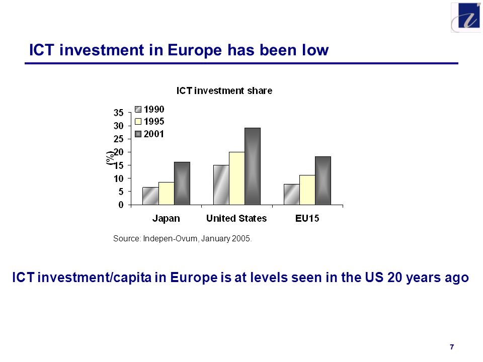 7 ICT investment in Europe has been low ICT investment/capita in Europe is at levels seen in the US 20 years ago Source: Indepen-Ovum, January 2005.