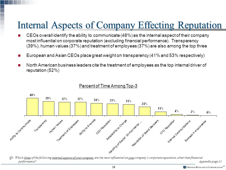 9 Business Objectives Achieved by Corporate Reputation Percent of Time Among Top-3 n CEOs overall cite recruiting and retaining employees (73%), promoting transactions and strategic partnerships (61%) and increasing sales (56%) most frequently as the important business objectives achieved by their companys corporate reputation n Enhancing stock price is a key factor for European (51%) and Asian (65%) companies, but North American CEOs put less emphasis on corporate reputations impact on share price (34%) Q2: What are the three most important business objectives that your companys corporate reputation helps you to achieve Appendix page 30